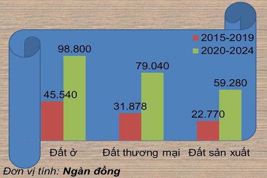 Dự kiến giá đất mới của Đà Nẵng cao gấp đôi so với 4 năm trước - Ảnh 1.