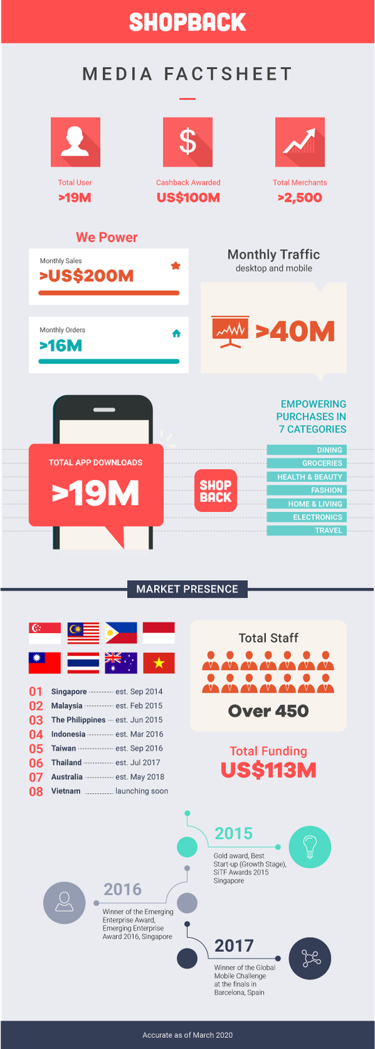 ShopBack – Ứng dụng hoàn tiền hàng đầu Châu Á gọi vốn thành công thêm 30 triệu USD - Ảnh 3.