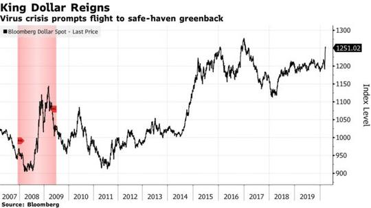 Đồng USD tăng giá quá mạnh, nỗi đau đầu tiếp theo của kinh tế thế giới - Ảnh 1.