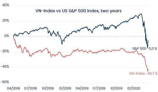 """Cổ phiếu Việt Nam đang """"rẻ mạt"""", Giám đốc quỹ sắp rót thêm tiền túi để đầu tư - Ảnh 2."""