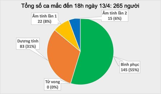 Thêm 3 ca mắc mới, Việt Nam có 265 bệnh nhân Covid-19 - Ảnh 2.