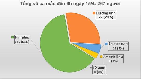 Ca bệnh 267 là người thứ 3 trong một gia đình mắc Covid-19 ở ổ dịch Hạ Lôi - Ảnh 2.