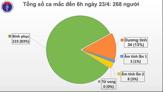 Sáng đầu tiên nới giãn cách xã hội, Việt Nam không có ca mắc Covid-19 mới - Ảnh 2.