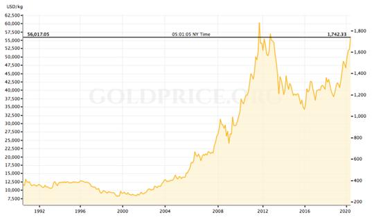 Giá vàng hiện nay khác gì năm 2008? - Ảnh 2.