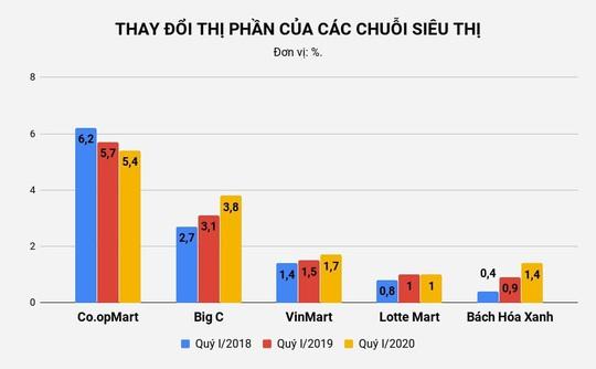Big C Việt Nam làm ăn ra sao sau hơn 4 năm về tay tỷ phú Thái? - Ảnh 1.