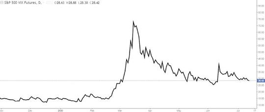 Vàng và chứng khoán cùng tăng giá, vì sao? - Ảnh 1.