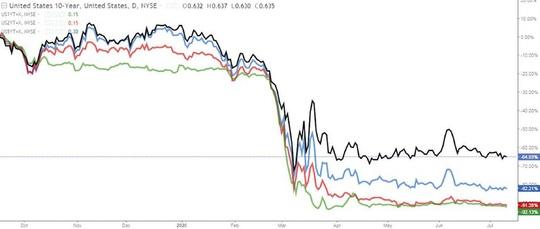 Vàng và chứng khoán cùng tăng giá, vì sao? - Ảnh 3.