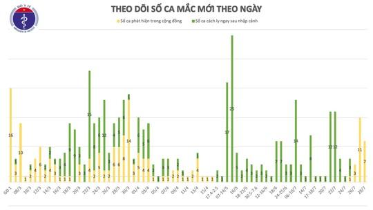 Thêm 7 ca mắc Covid-19 trong cộng đồng ở Đà Nẵng và Quảng Nam - Ảnh 2.