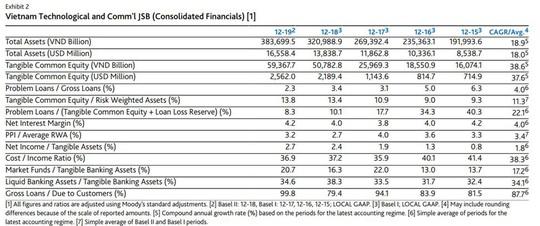 """Lựa chọn kinh doanh """"Rủi ro thấp - Lợi nhuận cao"""" của Techcombank dưới góc nhìn tài chính - Ảnh 2."""