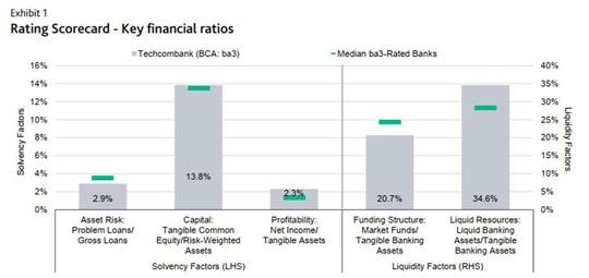 """Lựa chọn kinh doanh """"Rủi ro thấp - Lợi nhuận cao"""" của Techcombank dưới góc nhìn tài chính - Ảnh 3."""