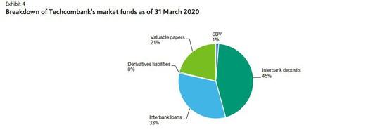 """Lựa chọn kinh doanh """"Rủi ro thấp - Lợi nhuận cao"""" của Techcombank dưới góc nhìn tài chính - Ảnh 4."""