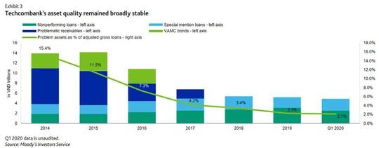 """Lựa chọn kinh doanh """"Rủi ro thấp - Lợi nhuận cao"""" của Techcombank dưới góc nhìn tài chính - Ảnh 5."""