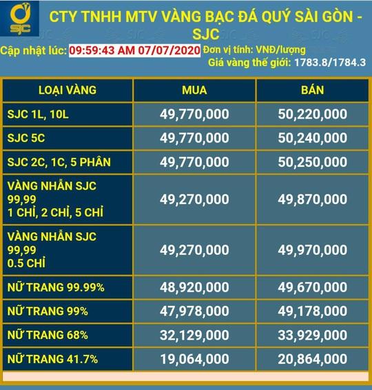 Vì sao giá vàng SJC dễ dàng vượt mốc 50 triệu đồng/lượng? - Ảnh 2.
