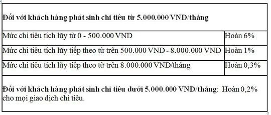 Hoàn tiền không giới hạn cùng thẻ VietinBank Cashback - Ảnh 2.