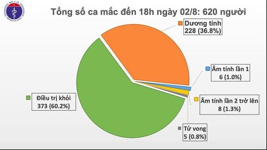 Thêm 30 ca Covid-19, Đồng Nai và Hà Nam lần đầu ghi nhận ca bệnh - Ảnh 2.