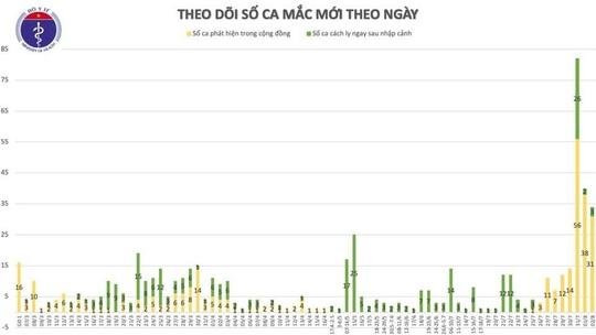 Thêm 30 ca Covid-19, Đồng Nai và Hà Nam lần đầu ghi nhận ca bệnh - Ảnh 3.