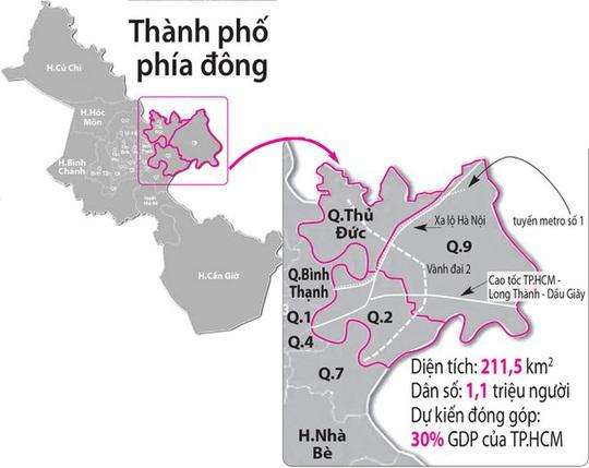 Giá BĐS quận 2, 9, Thủ Đức thuộc TP phía Đông đã tăng hơn 40% trong vòng 3 năm qua - Ảnh 2.