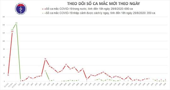 Ghi nhận 2 ca mắc Covid-19 mới ở Đà Nẵng và Bình Dương - Ảnh 1.