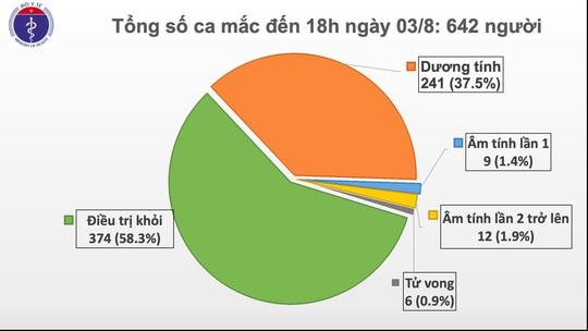 Thêm 21 ca Covid-19 ở Đà Nẵng và Quảng Nam - Ảnh 2.