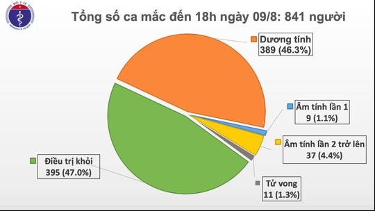 Thêm 29 ca mắc Covid-19 mới đều liên quan tới Đà Nẵng, có 1 nhân viên y tế - Ảnh 1.