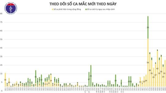 Thêm 29 ca mắc Covid-19 mới đều liên quan tới Đà Nẵng, có 1 nhân viên y tế - Ảnh 2.