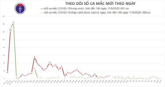 Thêm 1 ca mắc Covid-19, Việt Nam có 1.060 ca bệnh - Ảnh 1.