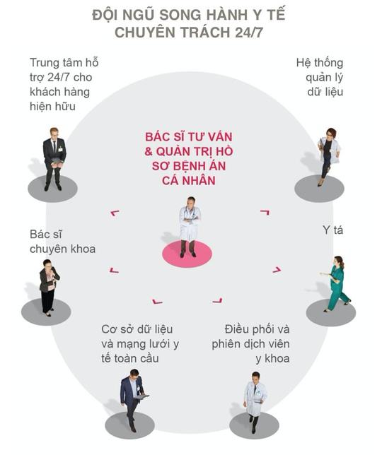 Khách hàng mắc bệnh ung thư, bệnh hiểm nghèo được AIA Việt Nam và Medix đồng hành 24/7 - Ảnh 2.