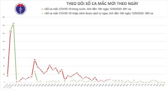 10 ngày qua, Việt Nam không có ca bệnh Covid-19 mới trong cộng đồng - Ảnh 2.