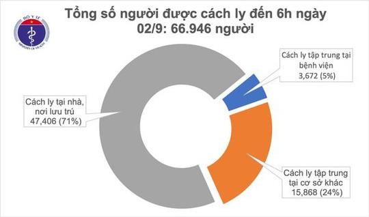 Sáng nay 2-9, không ghi nhận ca mắc Covid-19 mới ở cộng đồng, 117 bệnh nhân âm tính - Ảnh 2.