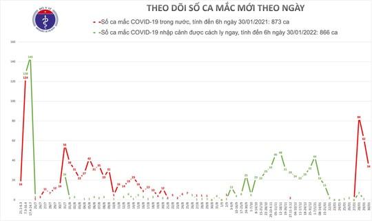 Thêm 34 người mắc Covid-19 tại Hải Dương và Quảng Ninh - Ảnh 1.