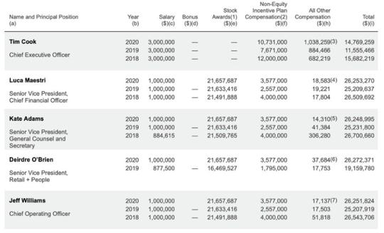 Choáng váng với số tiền Tim Cook kiếm được trong năm 2020 - Ảnh 1.