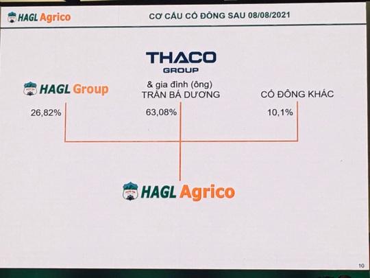 Bầu Đức: Tôi năn nỉ anh Trần Bá Dương thâu tóm công ty tôi - Ảnh 2.