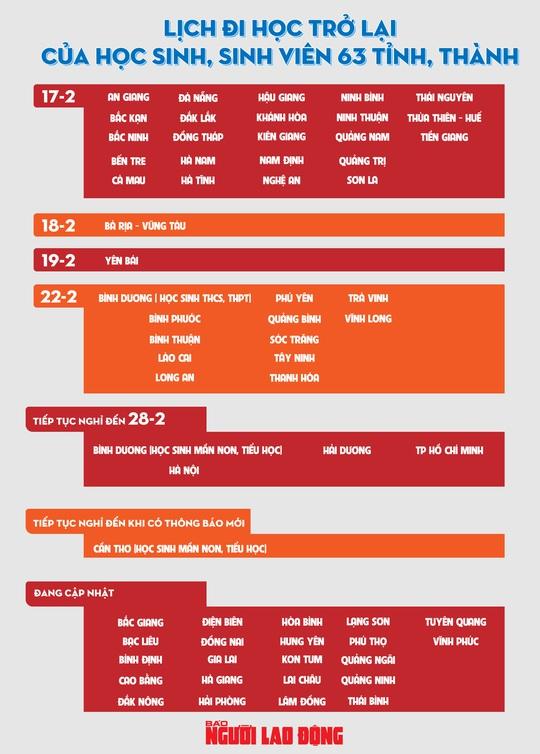 [infographic] - Cập nhật lịch nghỉ học, trở lại trường của 63 tỉnh thành - Ảnh 1.