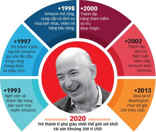 Con đường mới của Jeff Bezos - Ảnh 1.