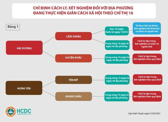 TP HCM: Hướng dẫn mới nhất người về từ vùng dịch Covid-19 - Ảnh 2.