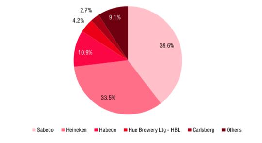 Thị trường bia còn xa mới trở lại thời điểm trước Covid-19 - Ảnh 1.