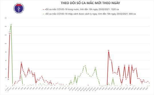 Chiều 25-2, thêm 8 ca mắc Covid-19 mới ở Hải Dương và Tây Ninh - Ảnh 1.