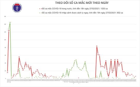 Thêm 6 ca mắc Covid-19, Việt Nam có 2.432 bệnh nhân - Ảnh 1.