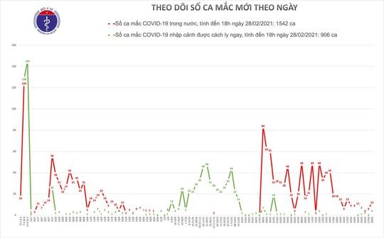 Thêm 16 ca Covid-19 ở Hải Dương, Tây Ninh và Đồng Tháp - Ảnh 2.