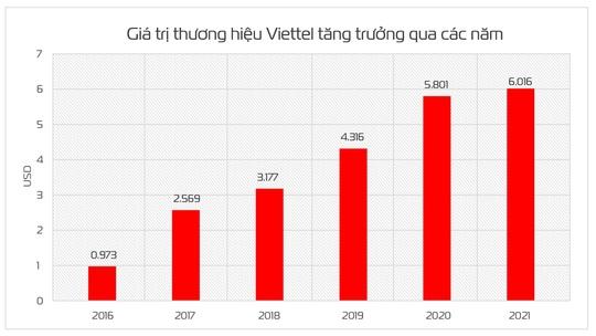 Đạt trên 6 tỷ USD, giá trị thương hiệu viettel tăng 32 bậc - Ảnh 3.