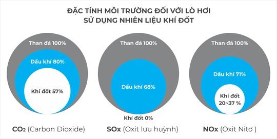 Acecook Việt Nam sẽ giảm phát thải 7.630 tấn CO2 ra môi trường mỗi năm - Ảnh 1.