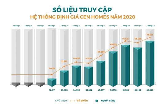 Số hóa bất động sản và cuộc đua hút vốn - Ảnh 2.