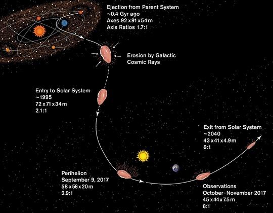 Hành tinh giống Sao Diêm Vương gửi vật thể lạ đi ngang Trái Đất? - Ảnh 2.