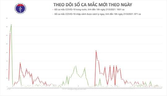 Lần đầu tiên sau gần 2 tháng Việt Nam không có ca mắc Covid-19 trong 24 giờ - Ảnh 1.