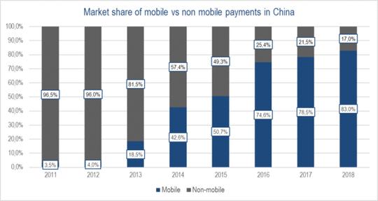 Đằng sau cơn sốt ví điện tử ở Trung Quốc - Ảnh 3.