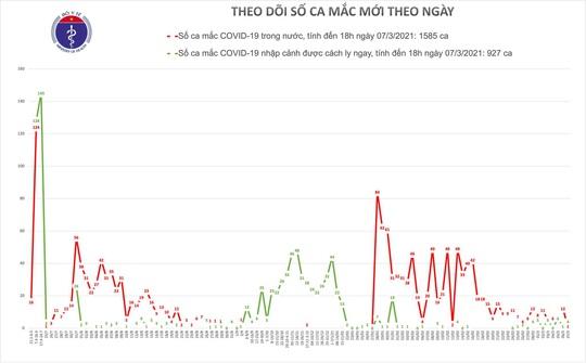 Chiều 7-3, ghi nhận thêm 3 ca mắc Covid-19 ở Hải Dương và Bắc Ninh - Ảnh 1.