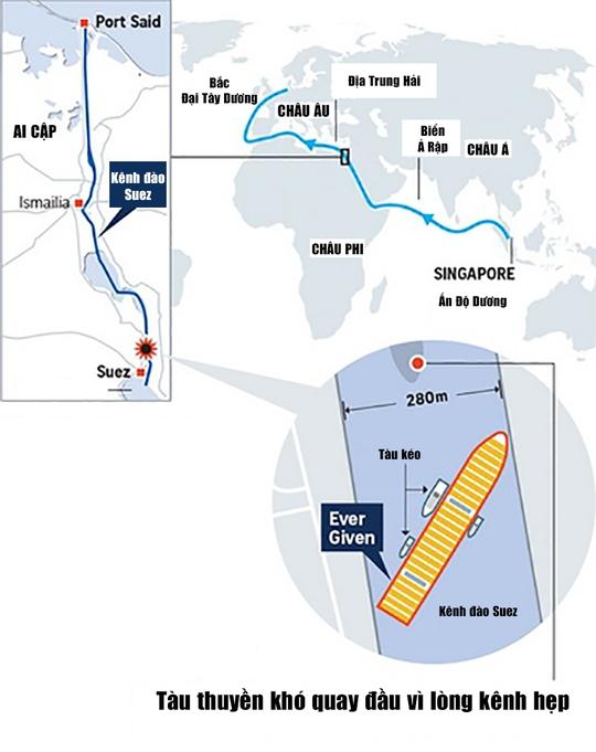 Kênh đào Suez tê liệt và sự toàn cầu hóa quá mức - Ảnh 1.