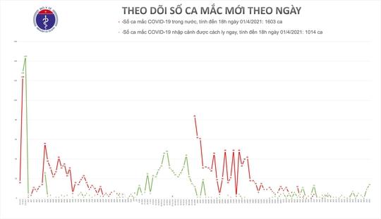Chiều 1-4, thêm 14 ca mắc Covid-19 tại Cà Mau, Kiên Giang và Bến Tre - Ảnh 1.