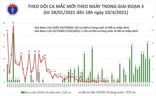 Chiều 10-4, phát hiện 9 ca mắc Covid-19 tại Kiên Giang - Ảnh 1.