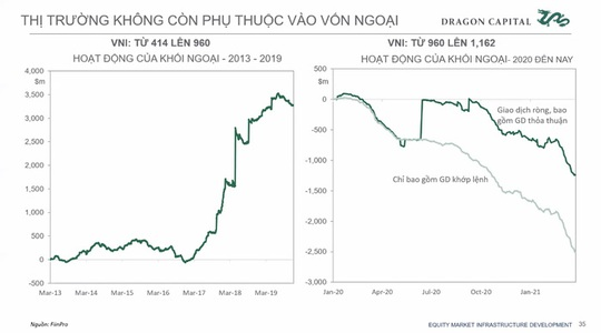 Dragon Capital: Quy mô thị trường chứng khoán tăng hàng chục lần, khối ngoại không còn dẫn dắt cuộc chơi - Ảnh 2.